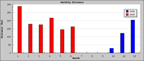 Monthly_chart.php